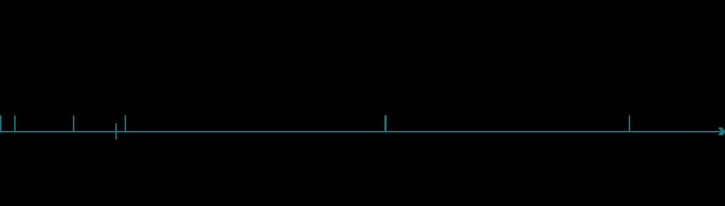 TDCA Timeline